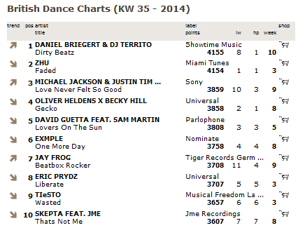 British Dance Charts Platz 1 Dirty Beatz - Dj Territo